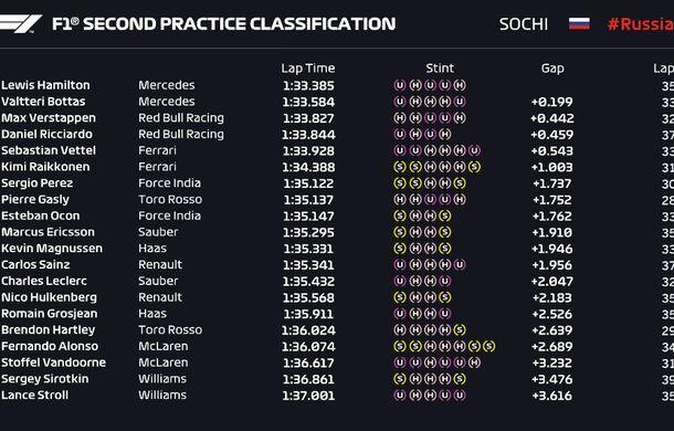 Vettel și Hamilton, cei mai rapizi în antrenamentele din Rusia. Verstappen, Ricciardo și Alonso, penalizați pe grilă - Poza 3