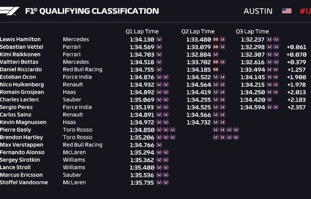 Hamilton, pole position în Statele Unite! Vettel, mai lent cu numai 0.061 secunde, dar va pleca de pe locul 5 - Poza 2