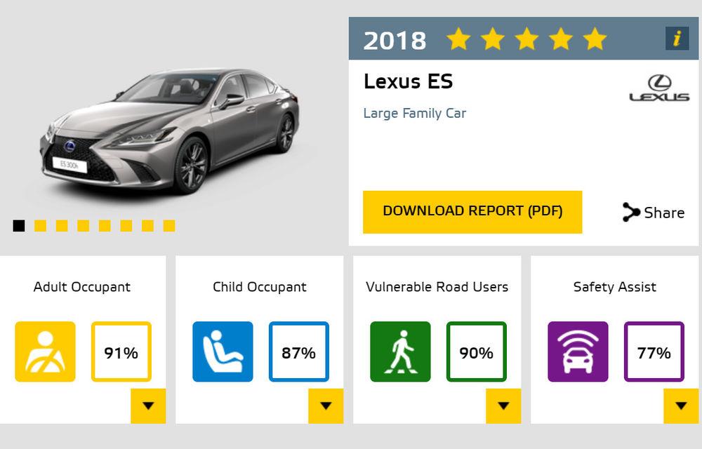 Noi rezultate Euro NCAP: Mercedes-Benz Clasa A, Mazda 6, Lexus ES și Hyundai Nexo au primit câte 5 stele - Poza 15