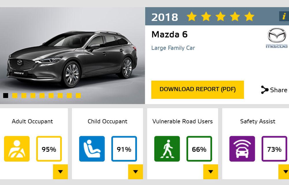 Noi rezultate Euro NCAP: Mercedes-Benz Clasa A, Mazda 6, Lexus ES și Hyundai Nexo au primit câte 5 stele - Poza 14