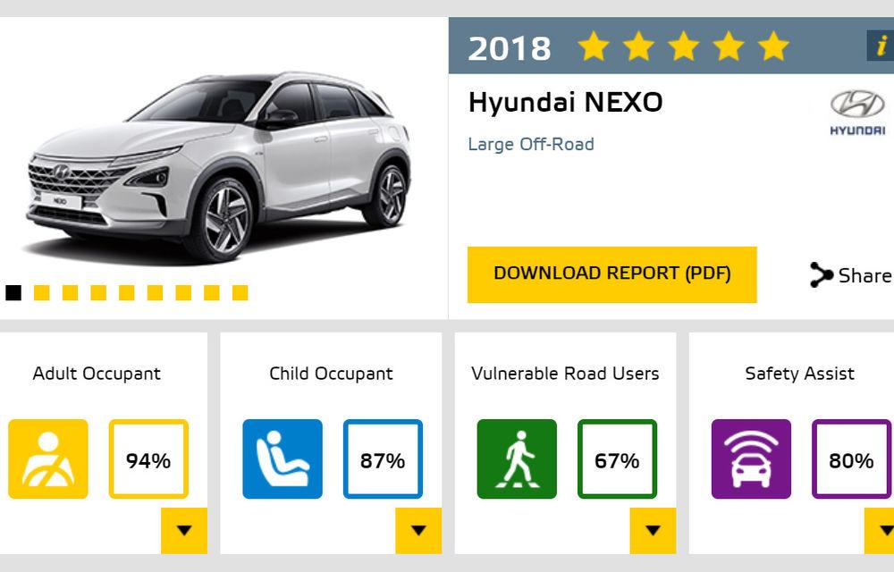 Noi rezultate Euro NCAP: Mercedes-Benz Clasa A, Mazda 6, Lexus ES și Hyundai Nexo au primit câte 5 stele - Poza 16