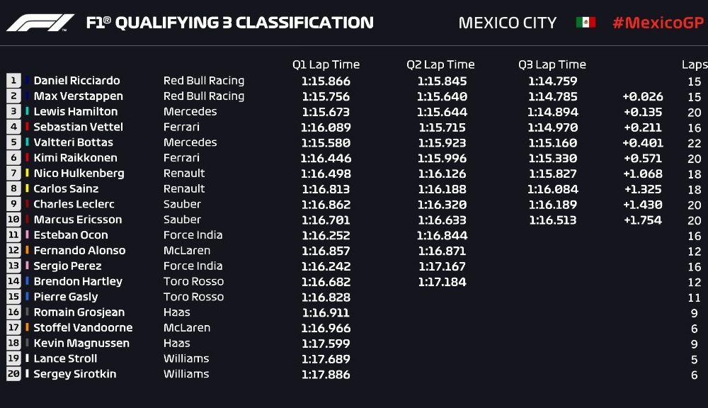 Ricciardo, pole position în Mexic după ce l-a învins pe Verstappen cu 0.026 secunde! Hamilton și Vettel, pe linia a doua a grilei de start - Poza 2
