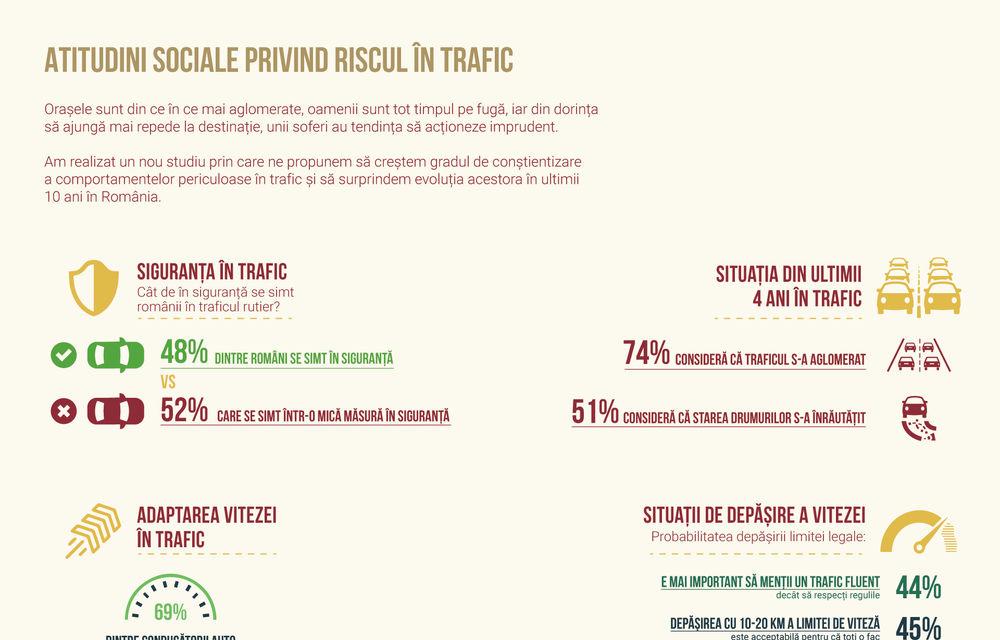 Comportamentul românilor în trafic: 13% dintre șoferi nu poartă centura de siguranță, iar 9% au condus după ce au consumat alcool - Poza 2