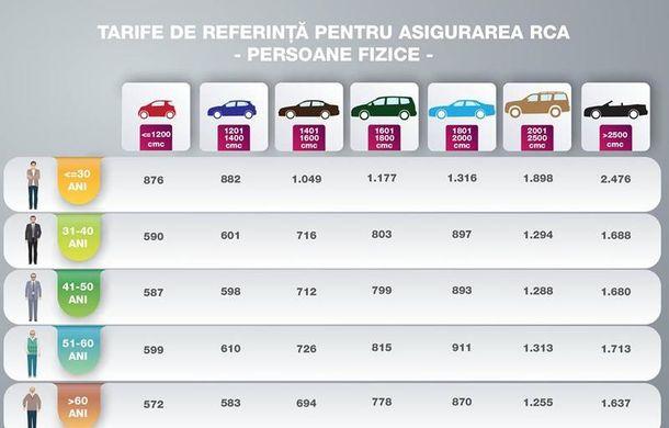 Noile tarife de referință pentru RCA au fost anunțate: prețul mediu este 790 de lei, în creștere cu 4% - Poza 2