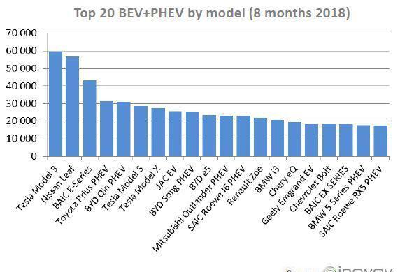 Tesla Model 3 a devenit cea mai vândută mașina electrică din lume: sedanul american a depășit Nissan Leaf - Poza 2