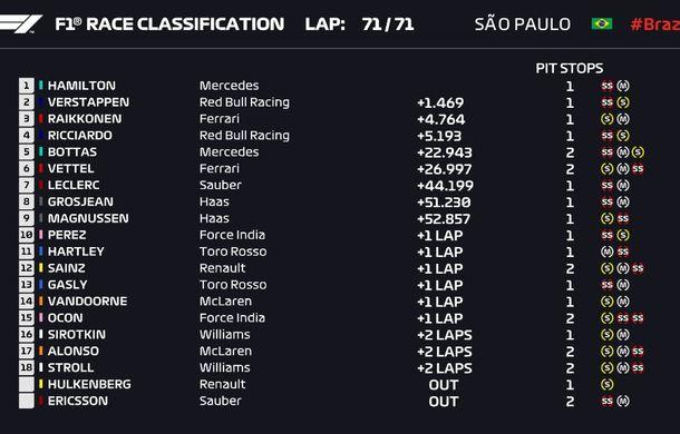 Hamilton a câștigat cursa de la Interlagos! Mercedes își păstrează titlul la constructori - Poza 2
