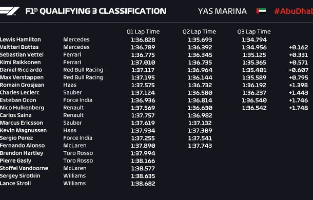 Hamilton, pole position în Abu Dhabi! Bottas pe locul doi, Ferrari pe a doua linie a grilei - Poza 2