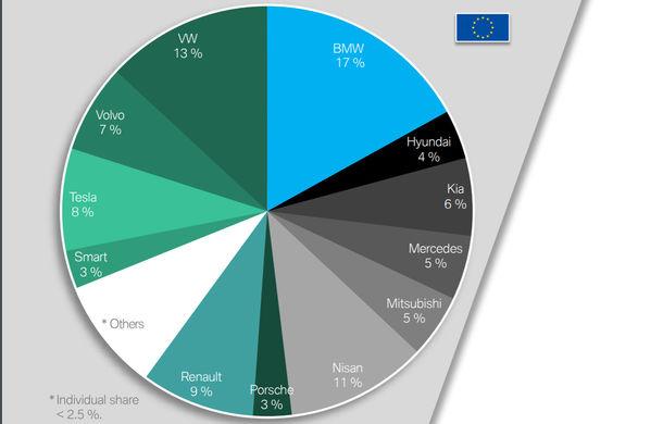Vânzări de mașini electrice și plug-in hybrid: BMW, primul loc în Europa. Tesla și BYD își împart prima poziție la nivel global în primele 10 luni ale anului - Poza 2