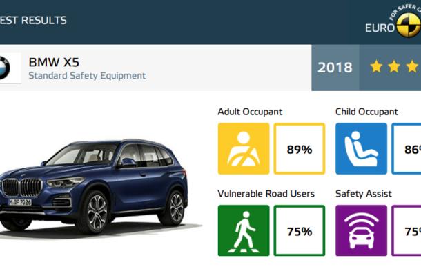 Noi rezultate Euro NCAP: o stea pentru noul Jeep Wrangler, niciuna pentru Fiat Panda. Alte 7 modele au primit calificativ maxim - Poza 47