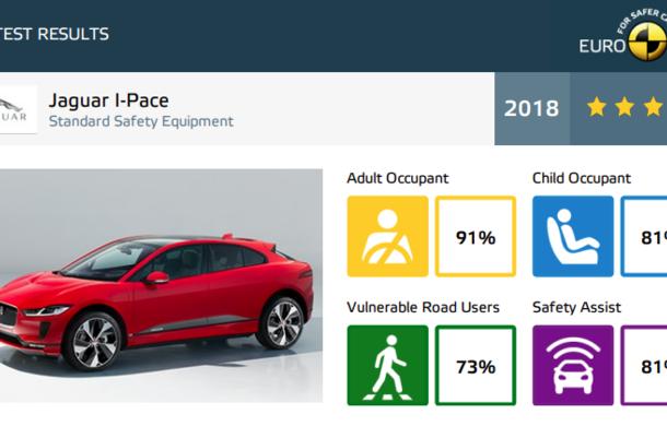Noi rezultate Euro NCAP: o stea pentru noul Jeep Wrangler, niciuna pentru Fiat Panda. Alte 7 modele au primit calificativ maxim - Poza 48
