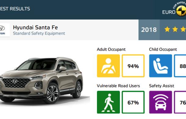 Noi rezultate Euro NCAP: o stea pentru noul Jeep Wrangler, niciuna pentru Fiat Panda. Alte 7 modele au primit calificativ maxim - Poza 52