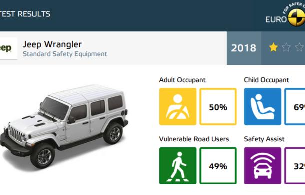 Noi rezultate Euro NCAP: o stea pentru noul Jeep Wrangler, niciuna pentru Fiat Panda. Alte 7 modele au primit calificativ maxim - Poza 45