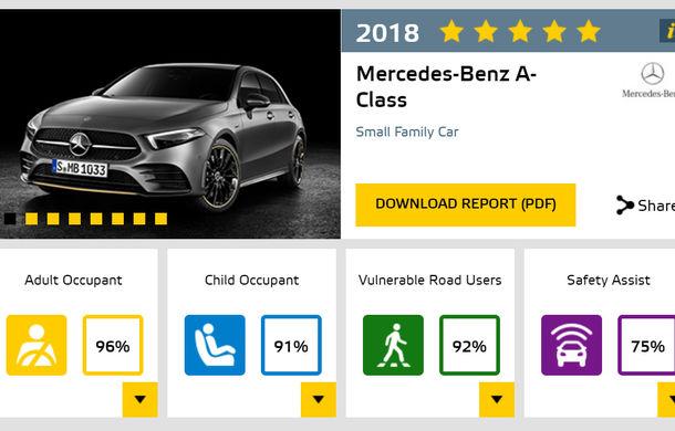 Euro NCAP a dezvăluit cele mai sigure mașini testate în 2018: Mercedes-Benz Clasa A, Lexus ES și Hyundai Nexo - Poza 2