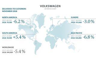 """Grupul Volkswagen estimează livrări-record pentru 2018: """"Efectele WLTP au început să dispară în Europa"""""""