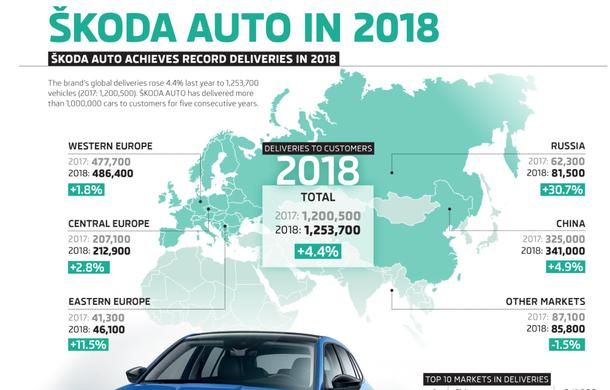 Skoda în 2018: cehii au livrat peste 1.25 de milioane de mașini, în creștere cu 4.4%. Peste un sfert dintre acestea au ajuns în China - Poza 2