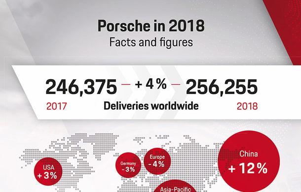 2018, cel mai bun an din istoria Porsche: nemții au livrat peste 255.000 de mașini. SUV-ul Macan, pe primul loc în preferințele clienților - Poza 2