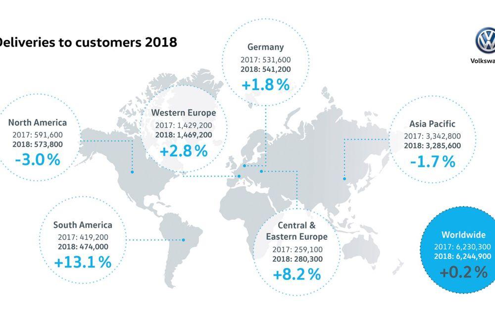 Volkswagen a livrat peste 6.24 milioane de mașini la nivel global în 2018: China rămâne cea mai mare piață de desfacere a constructorului german - Poza 2