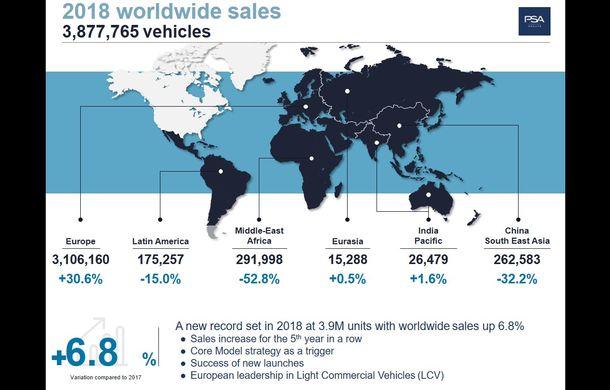 Record de vânzări pentru grupul Peugeot-Citroen: 3.8 milioane de unități în 2018 și creștere de 30% în Europa - Poza 2