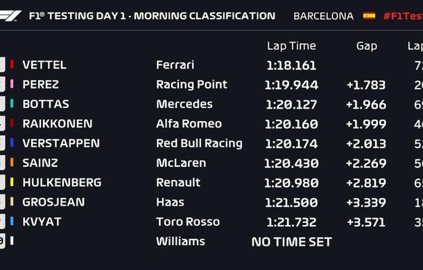 Au început testele de Formula 1 de la Barcelona: Vettel, cel mai rapid în prima dimineață - Poza 2