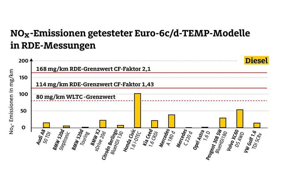 Germanii de la ADAC au testat 13 modele diesel pentru emisii: Honda Civic, singurul care a depășit limita pentru oxidul de azot - Poza 2