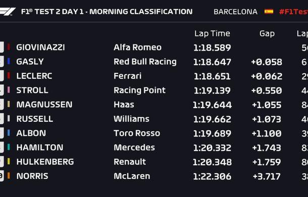 A început a doua sesiune de teste de la Barcelona: Alfa Romeo, Red Bull și Ferrari luptă pentru primul loc în prima zi - Poza 2