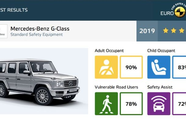Noi rezultate Euro NCAP: 5 stele pentru Seat Tarraco, Honda CR-V și Mercedes-Benz Clasa G - Poza 26