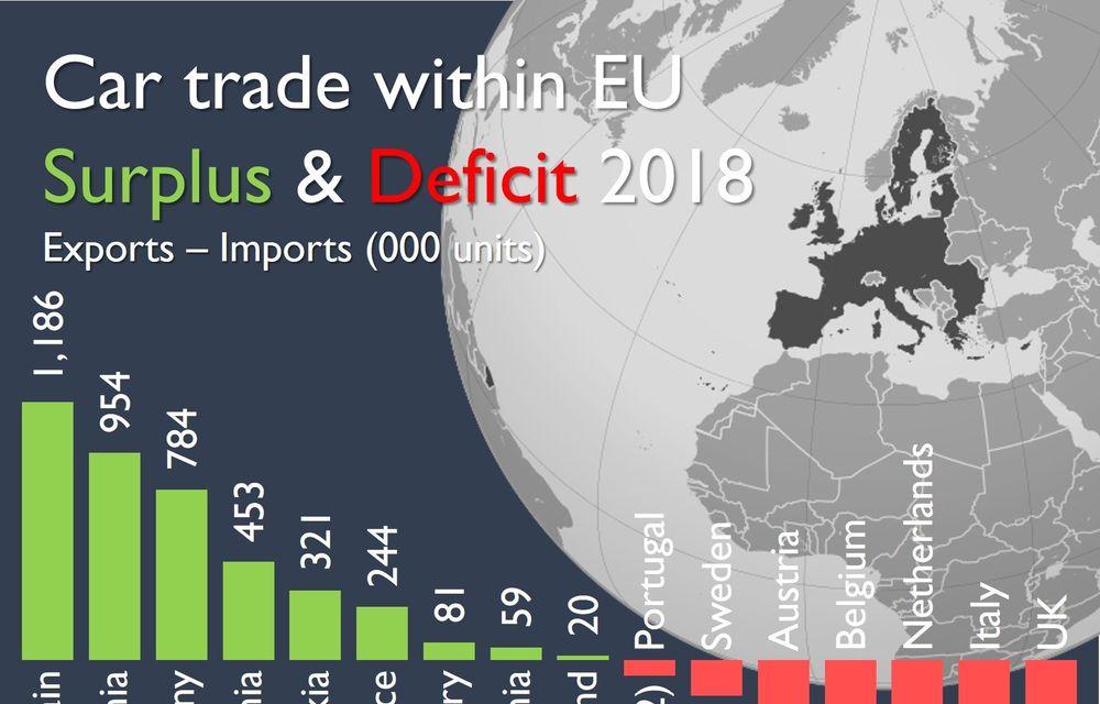 România, locul 4 în Europa la schimburile comerciale de mașini în 2018: țara noastră a exportat cu 450.000 de mai multe mașini decât a importat - Poza 2