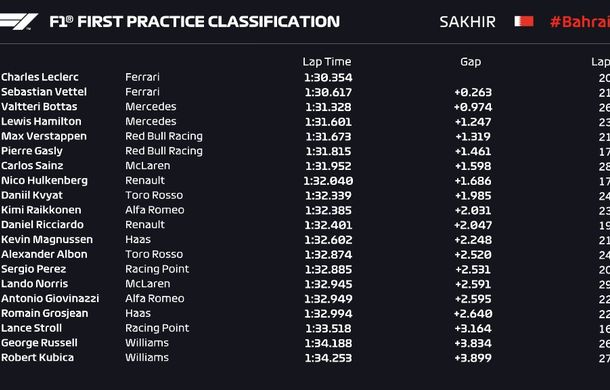 Ferrari a dominat antrenamentele din Bahrain: Vettel și Leclerc, cei mai rapizi - Poza 2