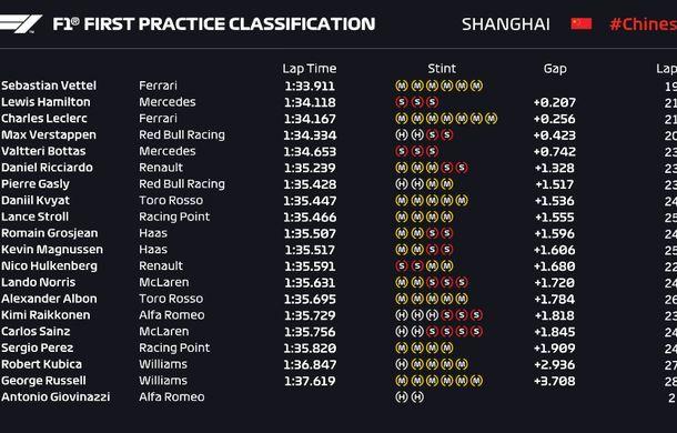 Rezultate neconcludente: Vettel și Bottas, cei mai rapizi în antrenamentele de Formula 1 din China - Poza 2