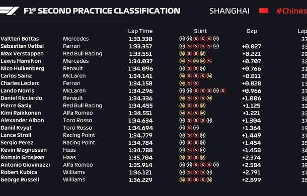 Rezultate neconcludente: Vettel și Bottas, cei mai rapizi în antrenamentele de Formula 1 din China - Poza 3
