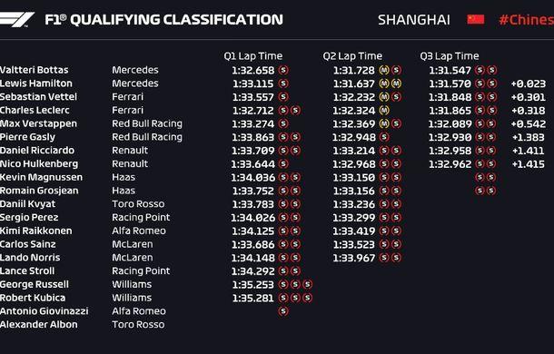 Bottas, pole position în China în fața lui Hamilton! Vettel și Leclerc ocupă a doua linie a grilei de start - Poza 2