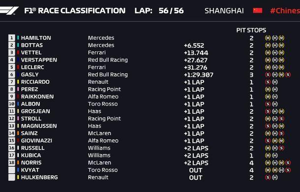 Hamilton a câștigat cursa din China după ce l-a depășit la start pe Bottas! Leclerc, locul 5 după ordine de echipă în favoarea lui Vettel - Poza 4