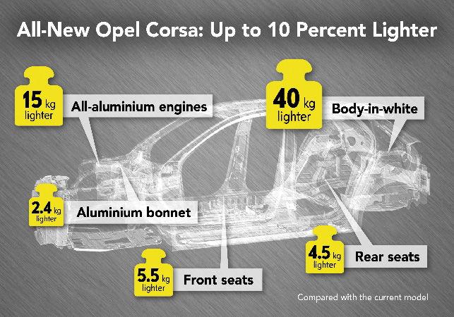 Informații proaspete despre noua generație Opel Corsa: modelul va fi mai ușor cu 10% și va cântări doar 980 de kilograme - Poza 2