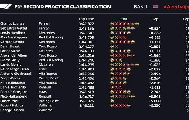 Ferrari a dominat antrenamentele din Azerbaidjan: Leclerc, mai rapid decât Vettel și Hamilton - Poza 3