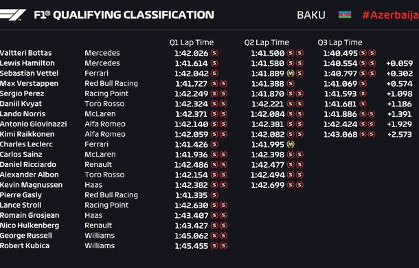 Bottas, pole position în Azerbaidjan în fața lui Hamilton! Leclerc, locul 10 după un accident - Poza 2