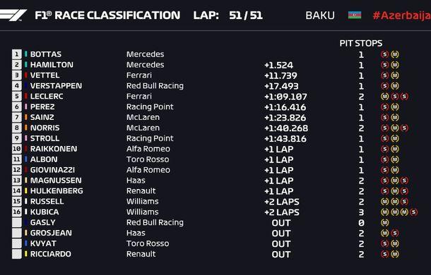 Bottas a câștigat cursa din Azerbaidjan, iar Hamilton și Vettel au terminat pe podium. Leclerc, locul 5 după un start spectaculos - Poza 4