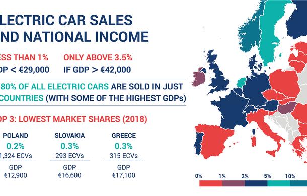 Mașinile electrice au o cotă de piață infimă: mai puțin de 1% din vânzări în jumătate dintre țările UE, inclusiv în România - Poza 2