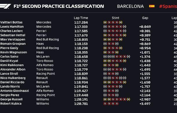 Bottas, cel mai rapid în antrenamentele de Formula 1 de la Barcelona: Ferrari, foarte aproape de Mercedes - Poza 3