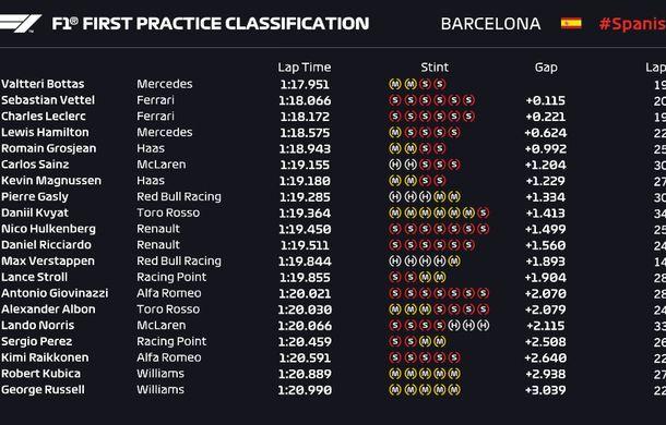 Bottas, cel mai rapid în antrenamentele de Formula 1 de la Barcelona: Ferrari, foarte aproape de Mercedes - Poza 2