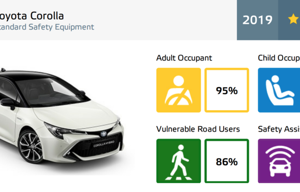 Rezultate Euro NCAP: 5 stele pe linie pentru noile Renault Clio, VW T-Cross, Mazda 3, Toyota Corolla, Toyota RAV4, Lexus UX și Audi e-tron - Poza 7