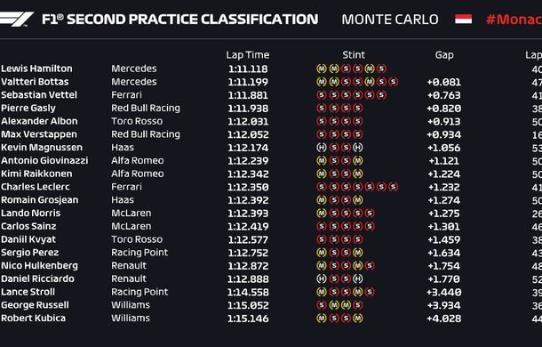Mercedes a dominat antrenamentele de la Monaco: Hamilton și Bottas, favoriți la victorie - Poza 3