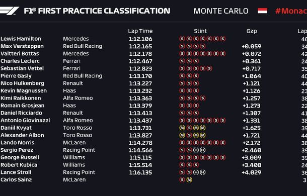Mercedes a dominat antrenamentele de la Monaco: Hamilton și Bottas, favoriți la victorie - Poza 2