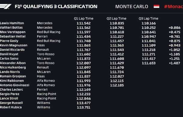 Hamilton, pole position la Monaco în fața lui Bottas! Leclerc, doar locul 16 pentru Ferrari - Poza 2
