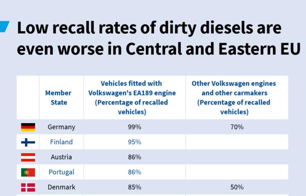 România, codașa Europei la recall-urile mașinilor din Grupul Volkswagen implicate în Dieselgate: doar 37% dintre unitățile afectate au fost remediate - Poza 2