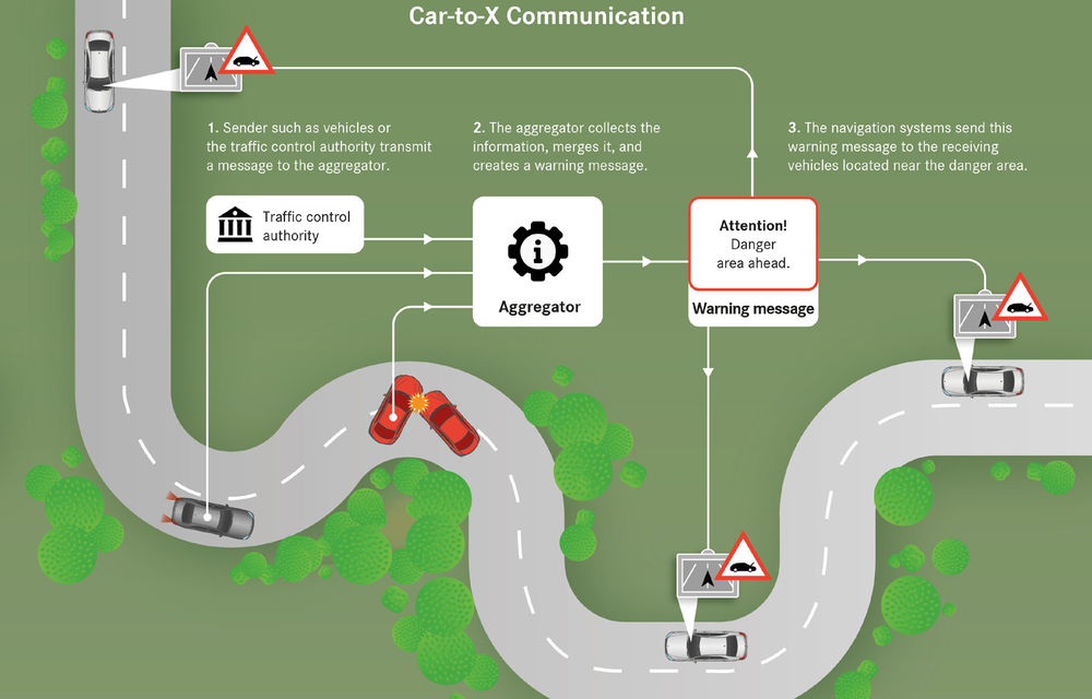 Proiect pilot: mașinile Volvo, Mercedes-Benz, BMW și Ford vor comunica între ele informații despre condițiile din trafic - Poza 3