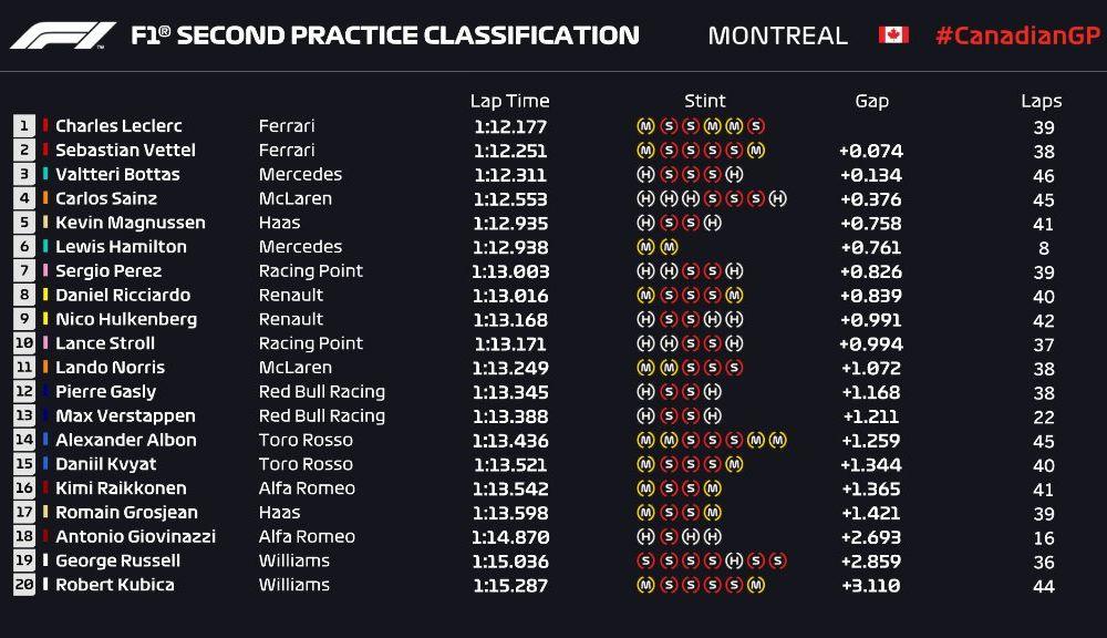 Hamilton și Leclerc, cei mai rapizi în antrenamentele de vineri din Canada: pilotul Mercedes a lovit zidul de beton - Poza 4