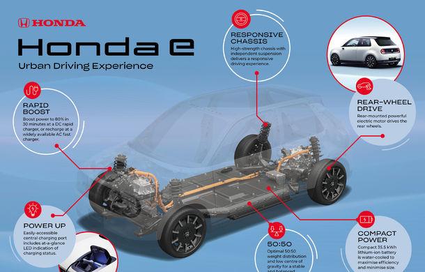 Noi detalii despre modelul electric de oraș Honda e: baterie de 35.5 kWh cu autonomie de 200 de kilometri și tracțiune spate - Poza 2