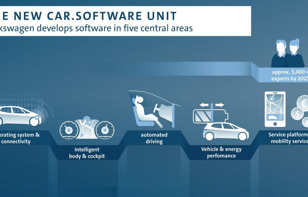 """Volkswagen a înființat divizia """"Car.Software"""": toate modelele noi din grupul VW vor folosi același soft până în 2025 - Poza 2"""