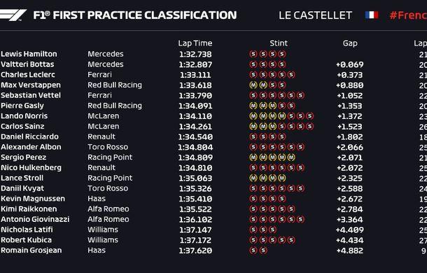 Mercedes a dominat antrenamentele din Franța: Hamilton și Bottas, cei mai rapizi - Poza 2