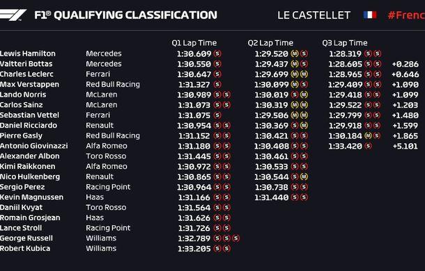 Hamilton, pole position la Paul Ricard în fața lui Bottas! Vettel va pleca doar pe locul 7 - Poza 2